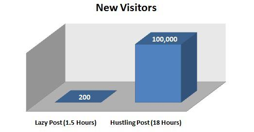 hustlingpostvisitors