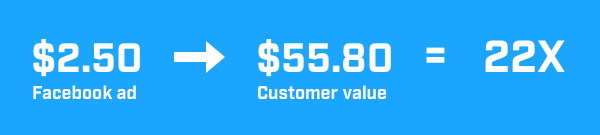 Customer value can increase 22x with an effective email course.