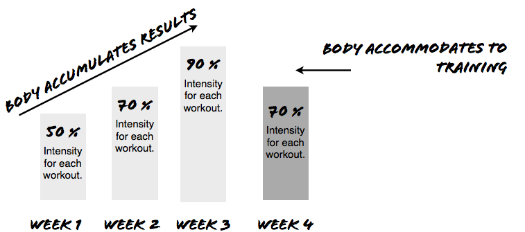Sample periodization model (aka training block for one month)